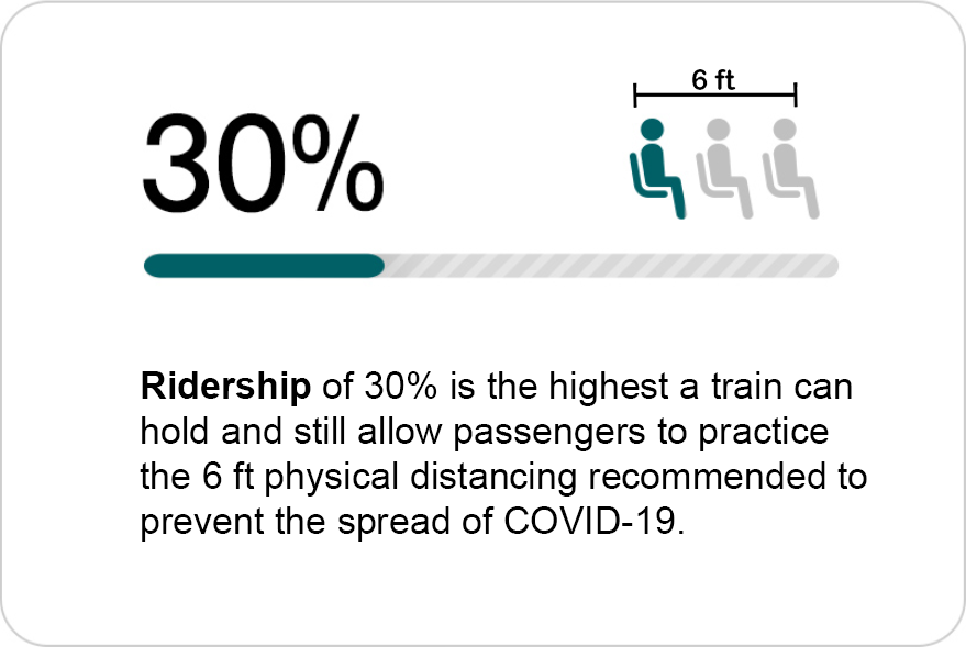 Ridership of 30% is the highest a train can hold and still allow passengers to practice the 6ft social distancing recommended to prevent the spread of COVID-19.