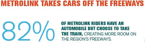 Metrolink takes cars off the freeways. 82% of Metrolink riders have an automobile but choose to take the train.